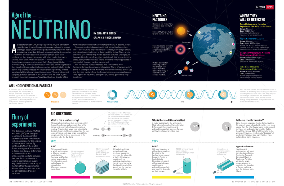 The Age of The Neutrino: Nature