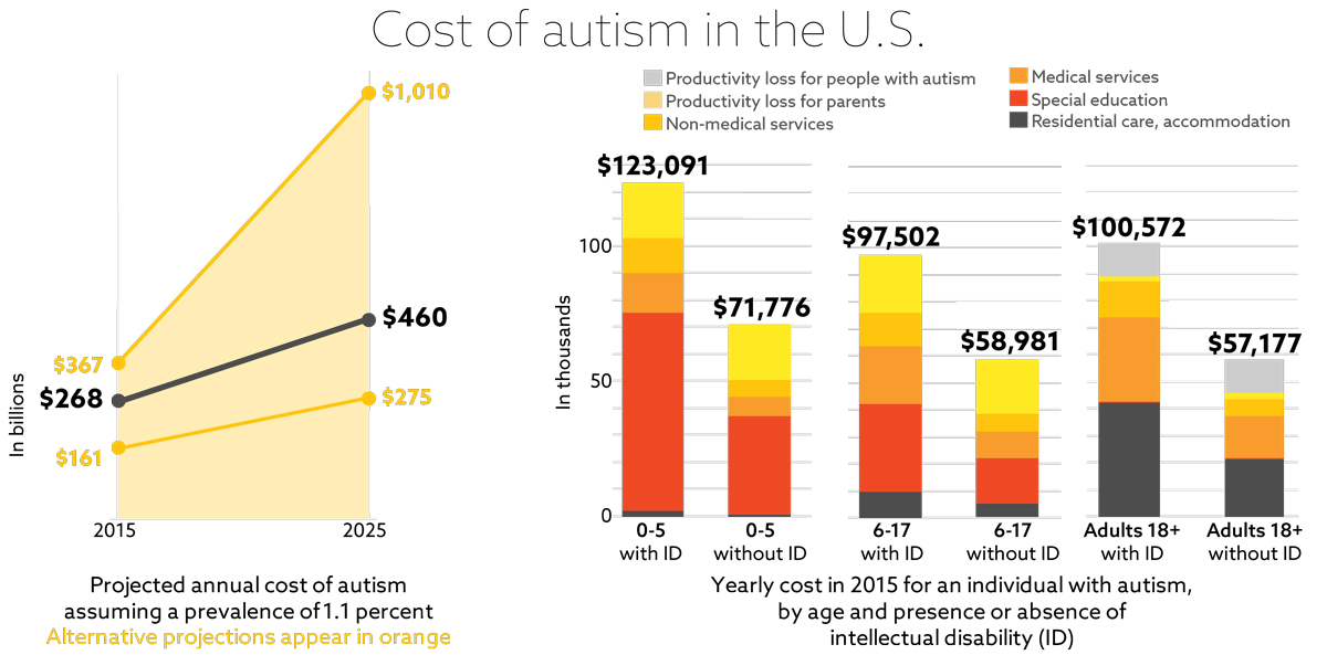 The cost of Autism in the US: Spectrumnews.org