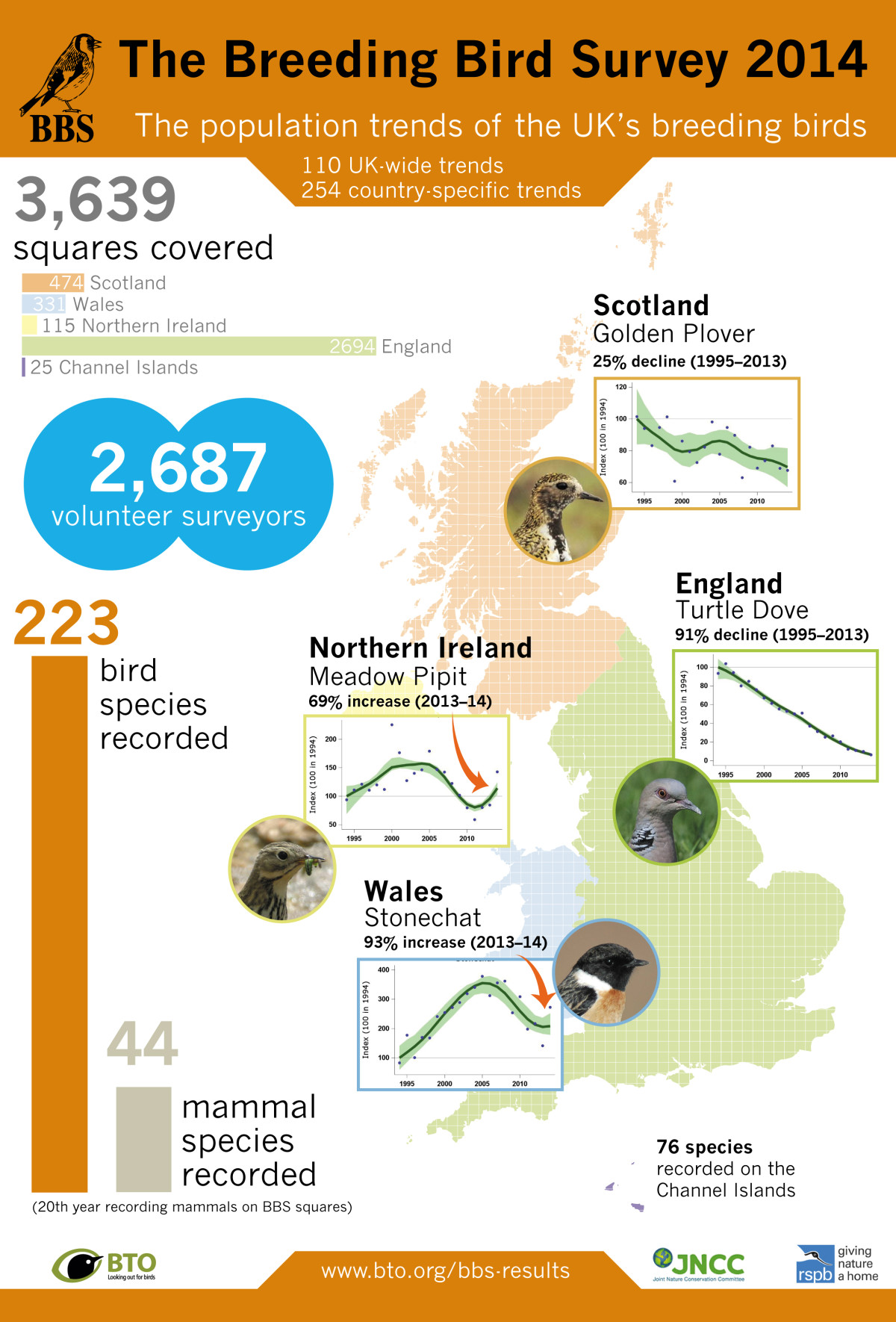 BTO Breeding Birds Survey 2015