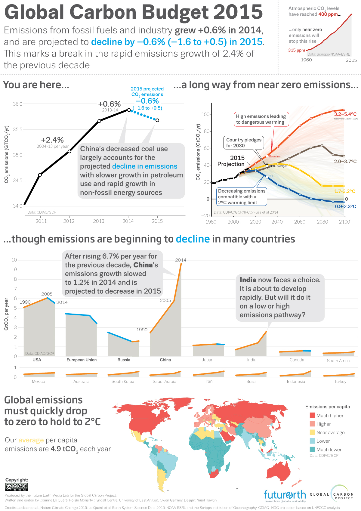 Global Carbon Budget 2015