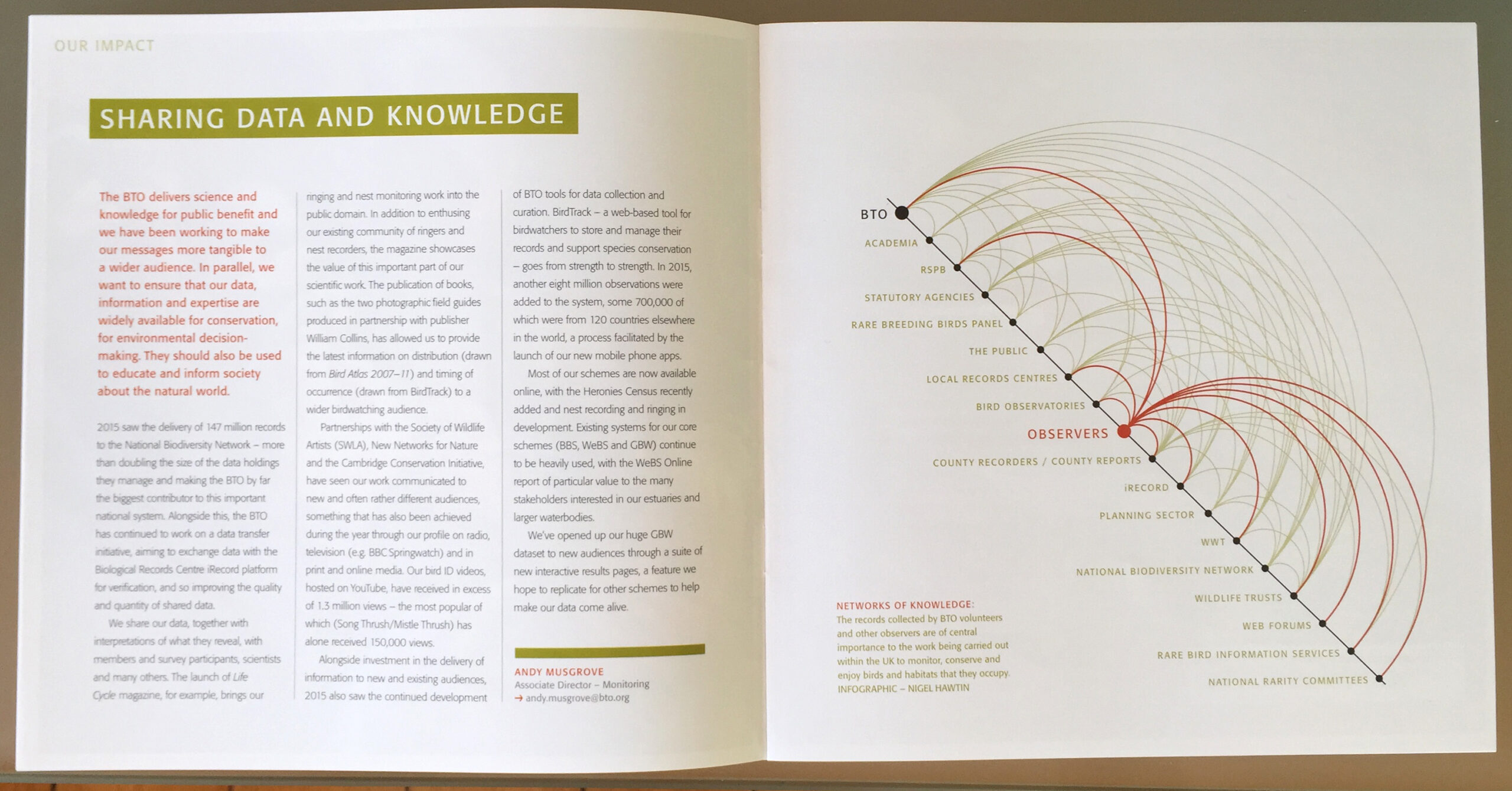 BTO Knowledge network