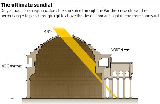 Graphic of the sun coming through the Pantheon roof